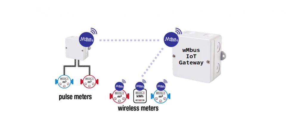 Wireless M-bus IoT sprendimai