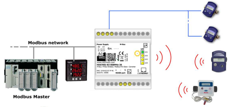 M-bus Wireless | Modbus converter